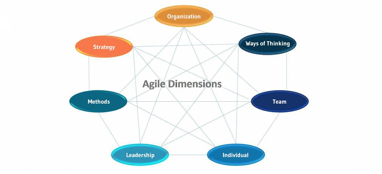 Illustration Agile Dimensionen