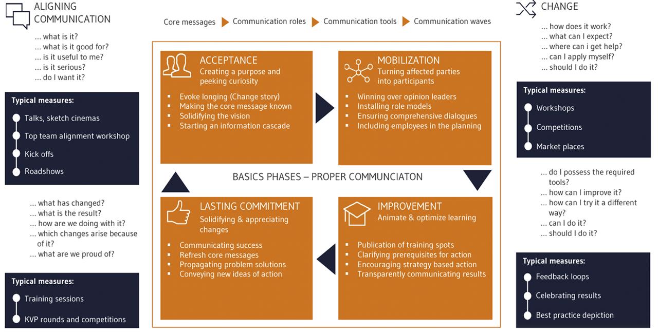 Change Management Measures for communication in change management