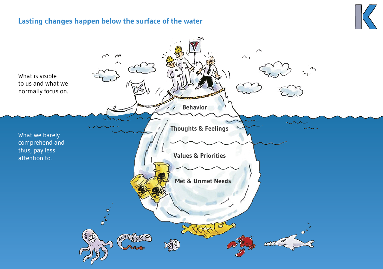 Image change management  - The iceberg model